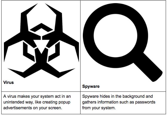virus and spyware threats