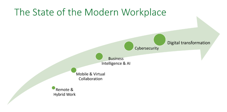 The State of the Modern Workplace