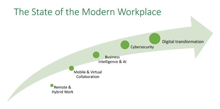 graphic of the state of the modern workplace